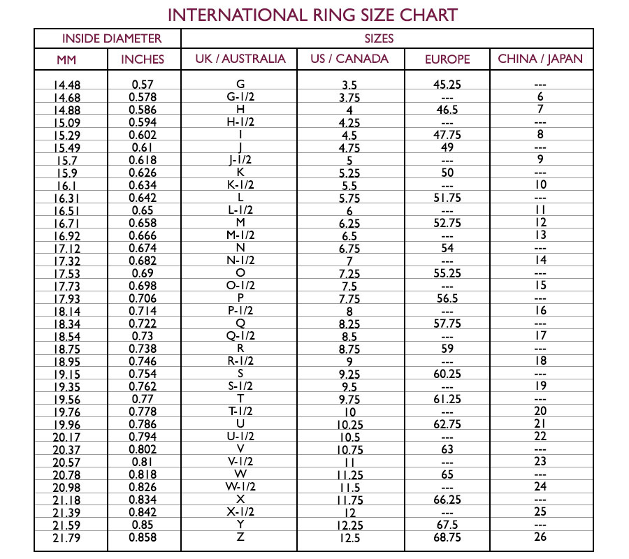 Ring Size Conversion Chart Use the chart below for conversion of US and Canadian number sizes to the